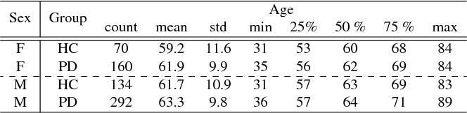 Figure 1 for End-to-End Parkinson Disease Diagnosis using Brain MR-Images by 3D-CNN