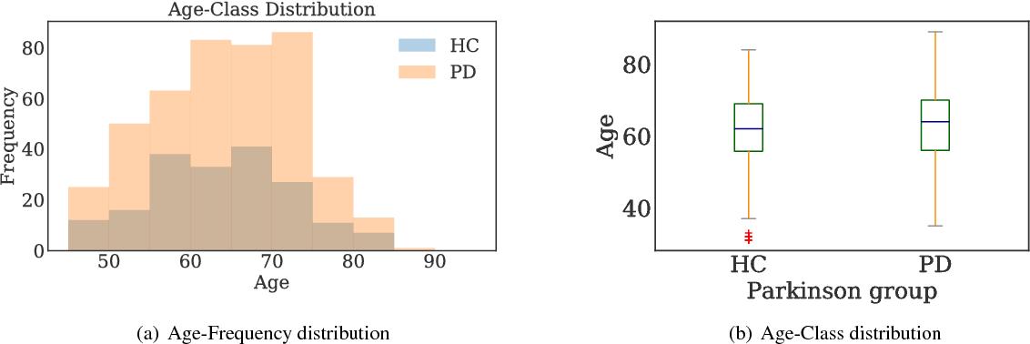 Figure 2 for End-to-End Parkinson Disease Diagnosis using Brain MR-Images by 3D-CNN