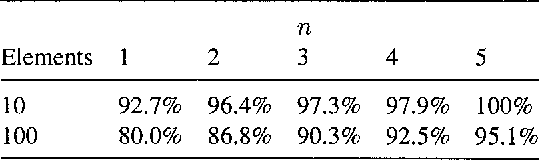 Table 4. Name-recognition scores in a 10- and 100-element dynamic vocabulary