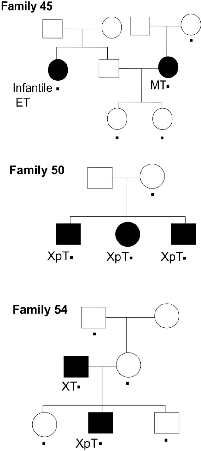 Figure 1 From Chromosomes 4q283 And 7q312 As New Susceptibility