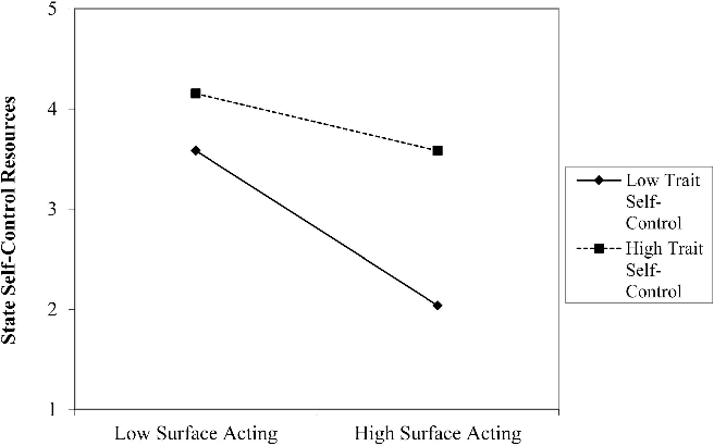 surface acting