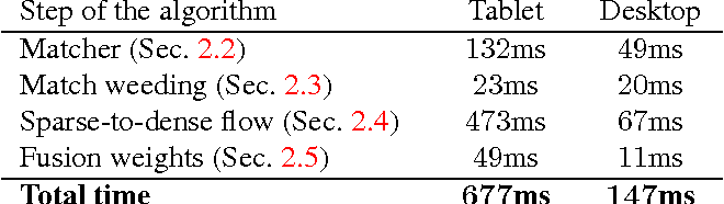 Figure 3 for Locally Non-rigid Registration for Mobile HDR Photography