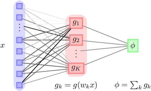 Figure 1 for Generalisation dynamics of online learning in over-parameterised neural networks