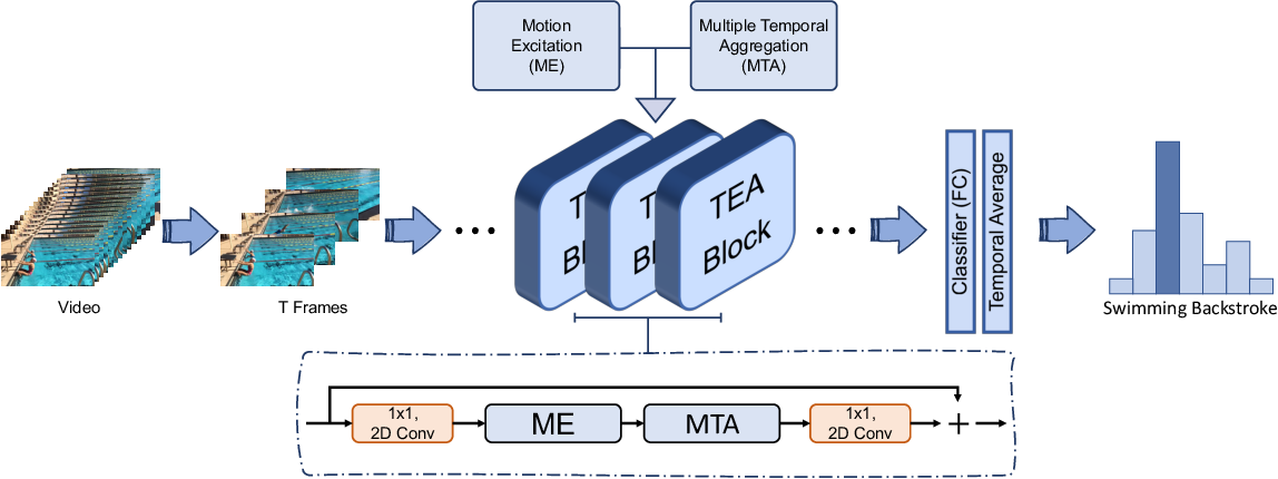Figure 1 for TEA: Temporal Excitation and Aggregation for Action Recognition