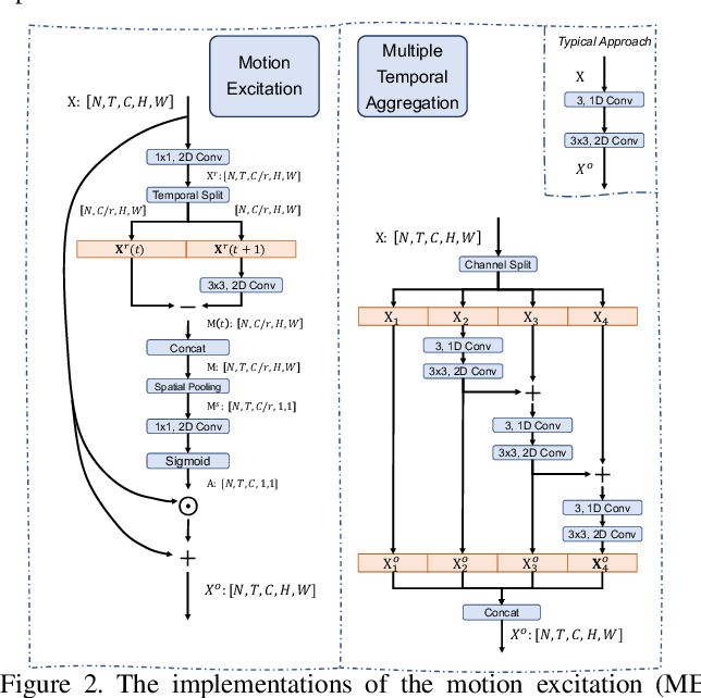 Figure 2 for TEA: Temporal Excitation and Aggregation for Action Recognition