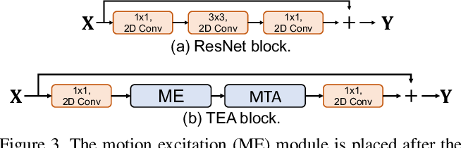 Figure 4 for TEA: Temporal Excitation and Aggregation for Action Recognition