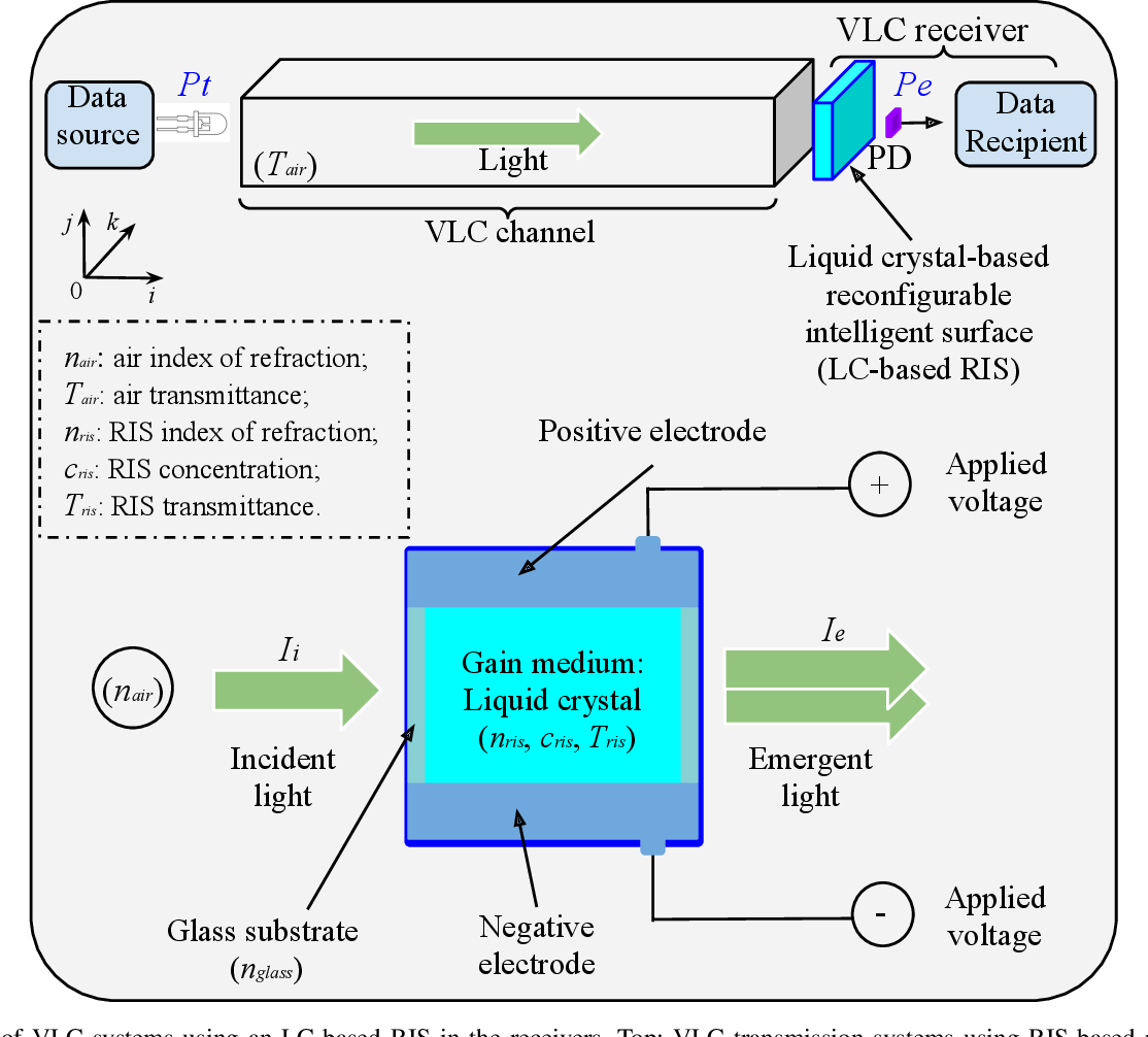 Figure 1 for Re-configurable Intelligent Surface-based VLC Receivers Using Tunable Liquid-crystals: The Concept
