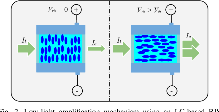 Figure 2 for Re-configurable Intelligent Surface-based VLC Receivers Using Tunable Liquid-crystals: The Concept