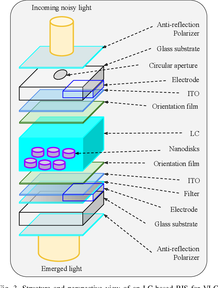 Figure 3 for Re-configurable Intelligent Surface-based VLC Receivers Using Tunable Liquid-crystals: The Concept