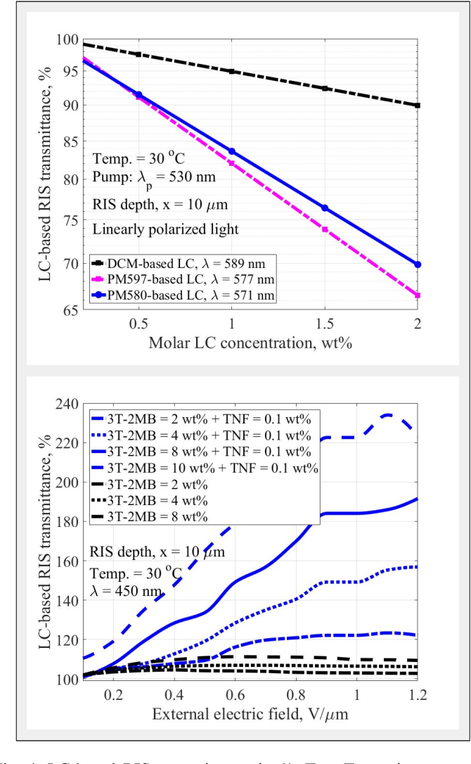 Figure 4 for Re-configurable Intelligent Surface-based VLC Receivers Using Tunable Liquid-crystals: The Concept