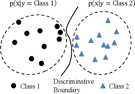 Figure 1 for Integrating a joint Bayesian generative model in a discriminative learning framework for speaker verification