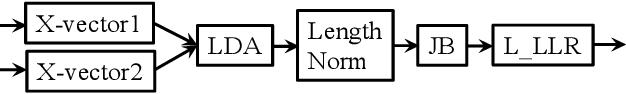 Figure 2 for Integrating a joint Bayesian generative model in a discriminative learning framework for speaker verification