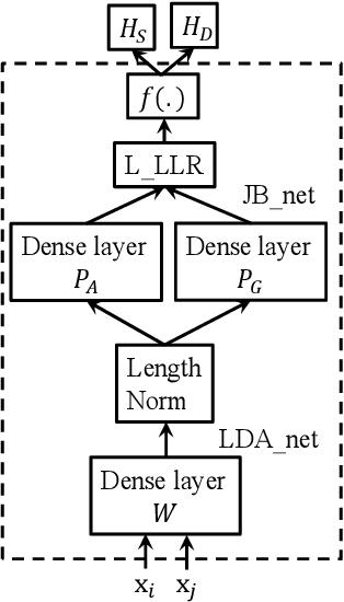 Figure 4 for Integrating a joint Bayesian generative model in a discriminative learning framework for speaker verification
