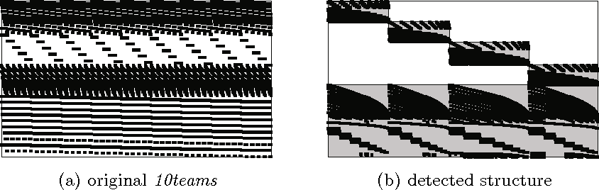 Fig. 1. (a) Matrix structure directly from the LP file (10teams) and (b) with a bordered block-diagonal structure detected by our algorithm