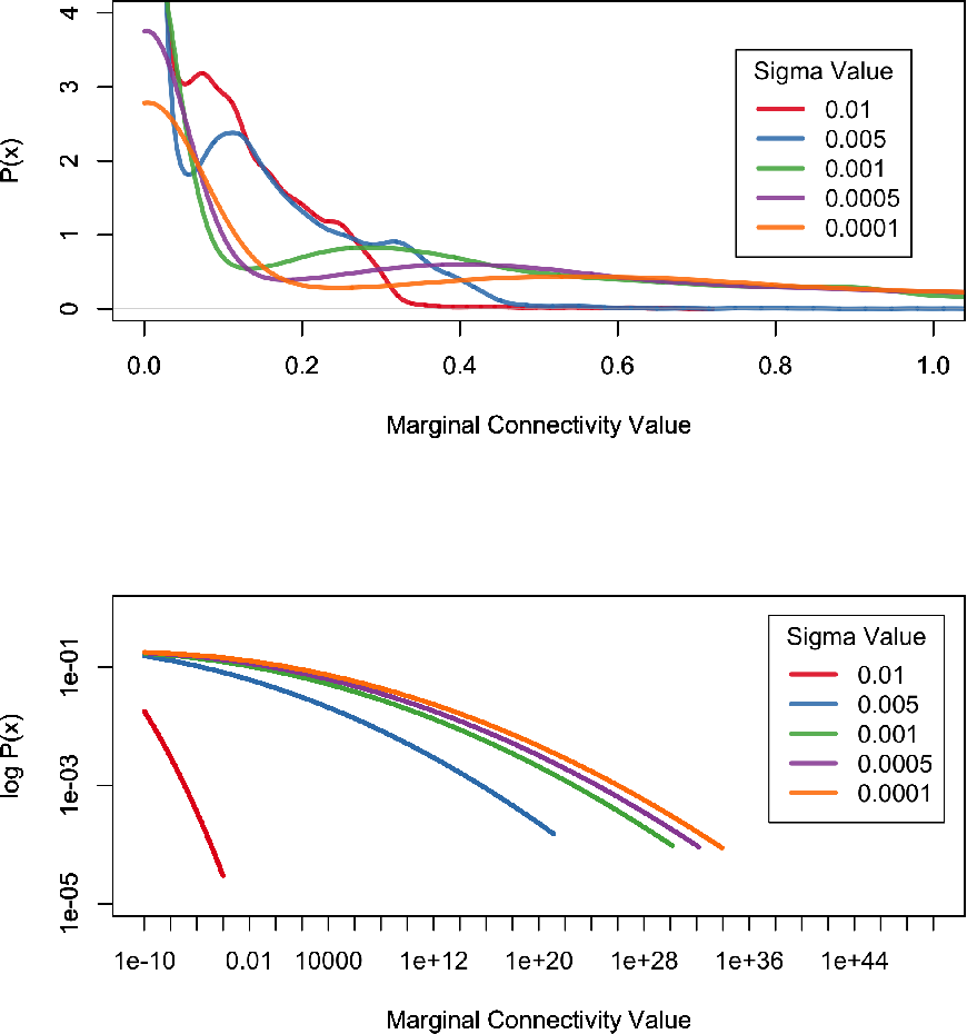 Figure 1 for An Empirical Study of Continuous Connectivity Degree Sequence Equivalents