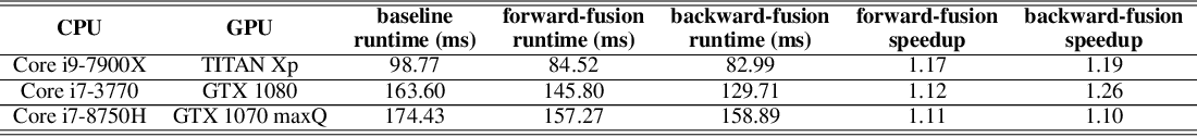Figure 3 for Optimizer Fusion: Efficient Training with Better Locality and Parallelism