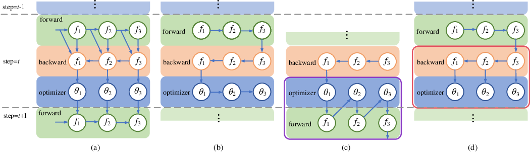 Figure 1 for Optimizer Fusion: Efficient Training with Better Locality and Parallelism
