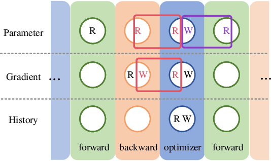 Figure 2 for Optimizer Fusion: Efficient Training with Better Locality and Parallelism