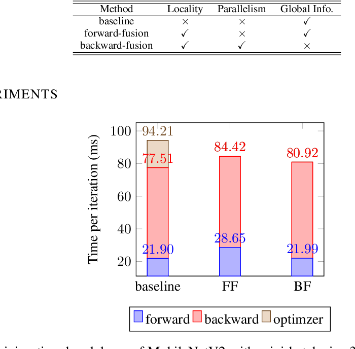 Figure 4 for Optimizer Fusion: Efficient Training with Better Locality and Parallelism