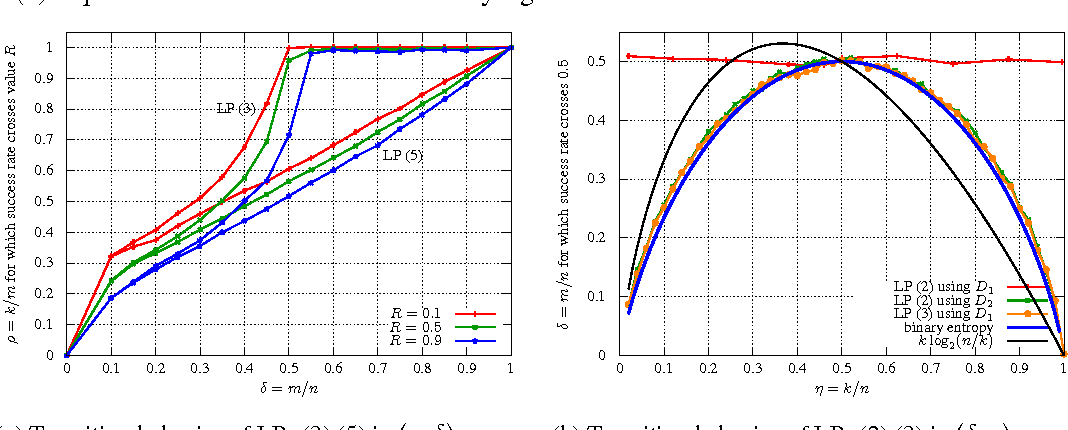 Figure 1 for Recovery of a Sparse Integer Solution to an Underdetermined System of Linear Equations