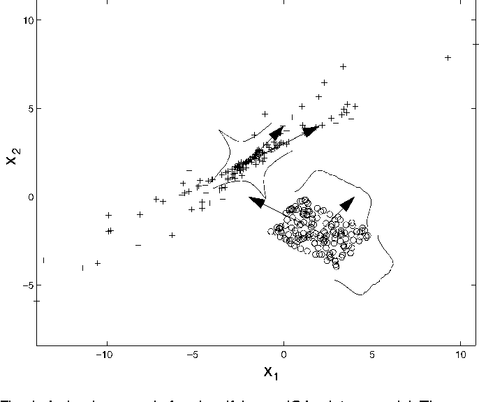 Figure 1 From Ica Mixture Models For Unsupervised Classification Of