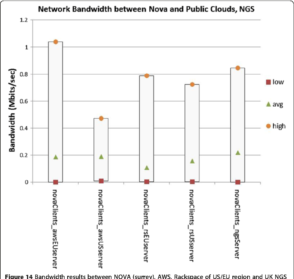 Figure 14 from Fair Benchmarking for Cloud Computing systems