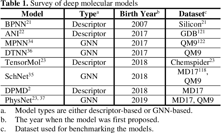 Figure 1 for A Perspective on Deep Learning for Molecular Modeling and Simulations