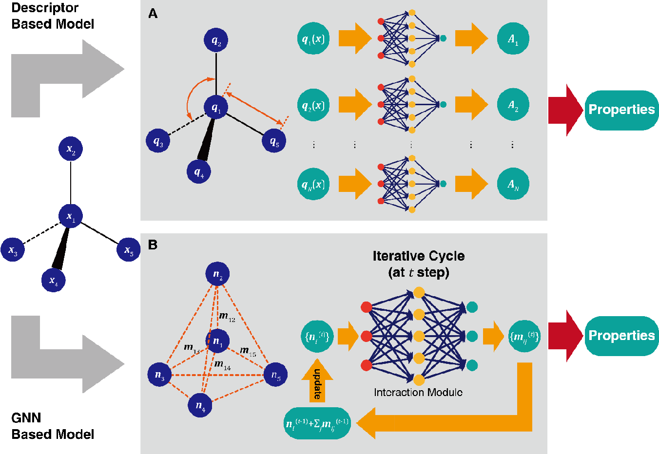 Figure 2 for A Perspective on Deep Learning for Molecular Modeling and Simulations