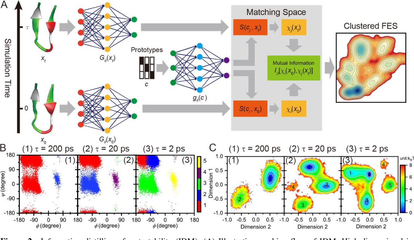 Figure 3 for A Perspective on Deep Learning for Molecular Modeling and Simulations