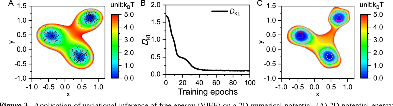 Figure 4 for A Perspective on Deep Learning for Molecular Modeling and Simulations