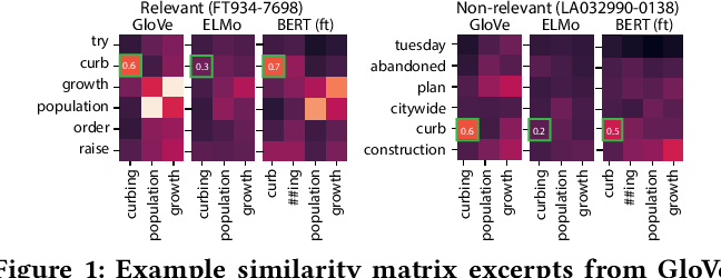 Figure 1 for CEDR: Contextualized Embeddings for Document Ranking