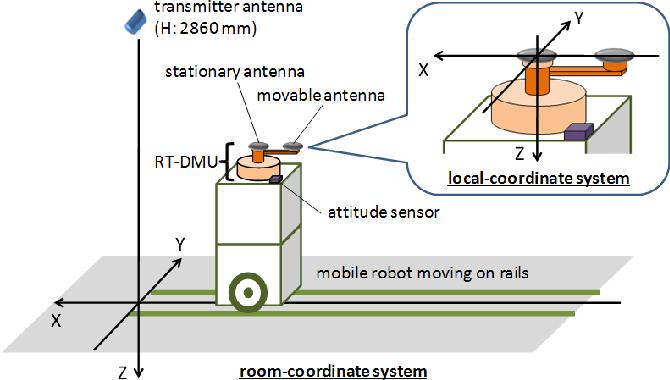 Figure 6 from GPS-compatible indoor-positioning methods for indoor