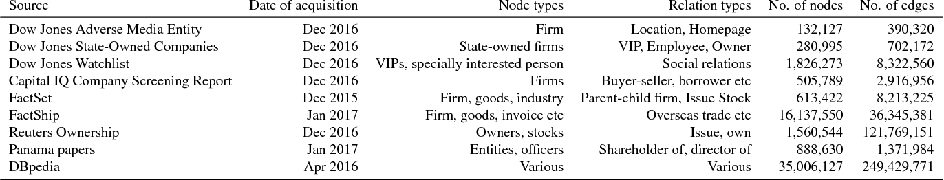 PDF] Social Blacklist Prediction using a Heterogeneous