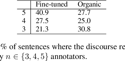 Figure 3 for Assessing Discourse Relations in Language Generation from Pre-trained Language Models