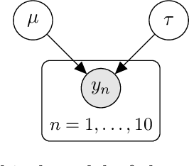 Figure 1 for BayesPy: Variational Bayesian Inference in Python