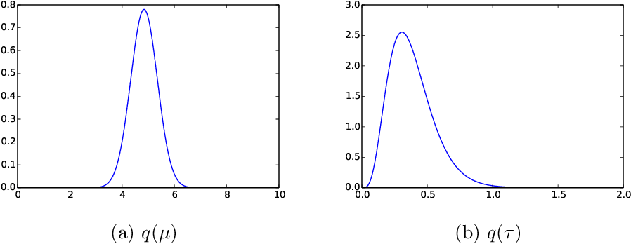 Figure 2 for BayesPy: Variational Bayesian Inference in Python