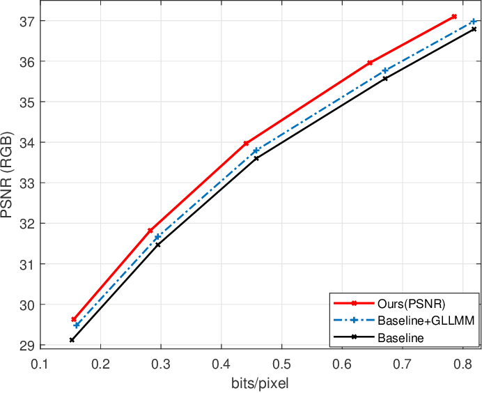 Figure 2 for Learned Image Compression with Discretized Gaussian-Laplacian-Logistic Mixture Model and Concatenated Residual Modules