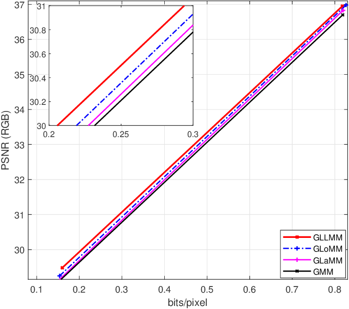 Figure 3 for Learned Image Compression with Discretized Gaussian-Laplacian-Logistic Mixture Model and Concatenated Residual Modules