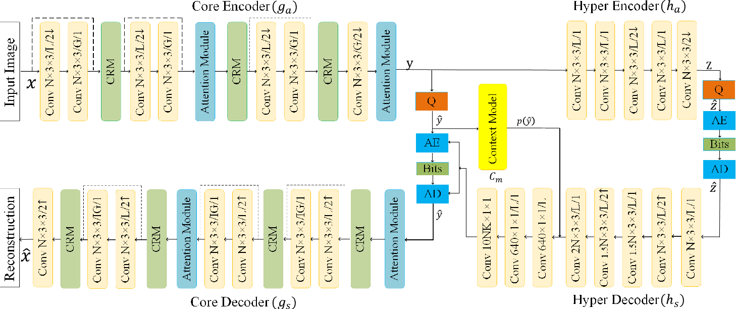 Figure 1 for Learned Image Compression with Discretized Gaussian-Laplacian-Logistic Mixture Model and Concatenated Residual Modules