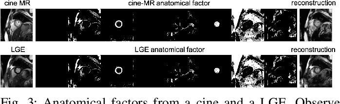 Figure 3 for Disentangle, align and fuse for multimodal and zero-shot image segmentation
