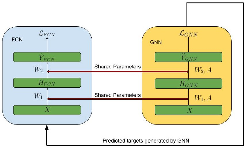 Figure 1 for GraphMix: Regularized Training of Graph Neural Networks for Semi-Supervised Learning