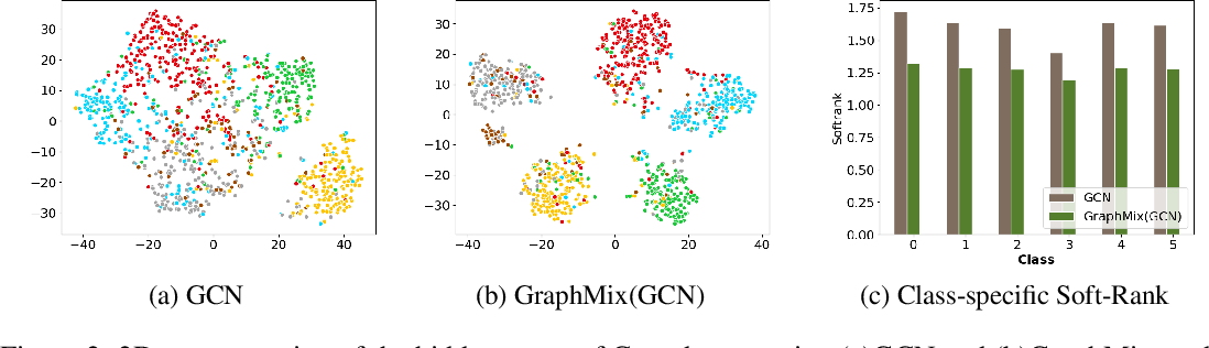 Figure 4 for GraphMix: Regularized Training of Graph Neural Networks for Semi-Supervised Learning