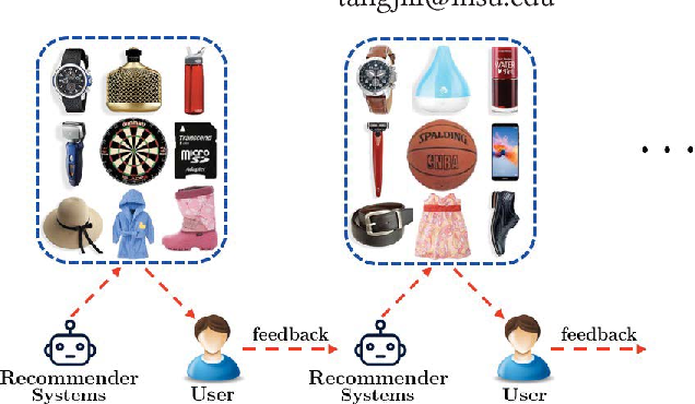 Figure 1 for Deep Reinforcement Learning for Page-wise Recommendations