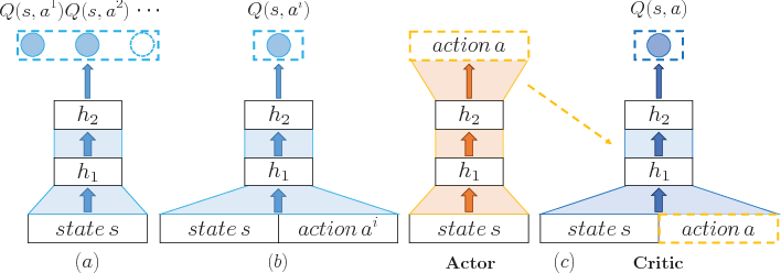 Figure 3 for Deep Reinforcement Learning for Page-wise Recommendations