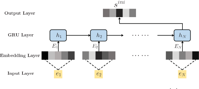 Figure 4 for Deep Reinforcement Learning for Page-wise Recommendations