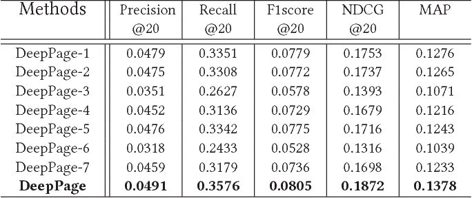 Figure 2 for Deep Reinforcement Learning for Page-wise Recommendations
