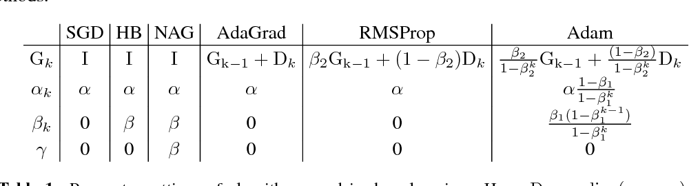 Figure 1 for The Marginal Value of Adaptive Gradient Methods in Machine Learning