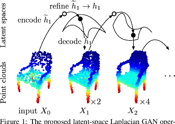 Figure 1 for Latent-Space Laplacian Pyramids for Adversarial Representation Learning with 3D Point Clouds