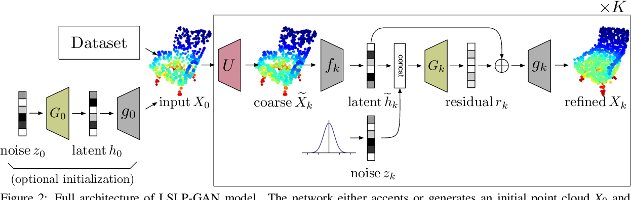 Figure 3 for Latent-Space Laplacian Pyramids for Adversarial Representation Learning with 3D Point Clouds