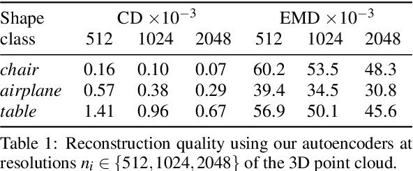 Figure 2 for Latent-Space Laplacian Pyramids for Adversarial Representation Learning with 3D Point Clouds